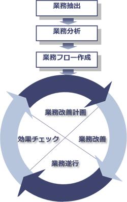 業務の見える化BPEC手法全体像