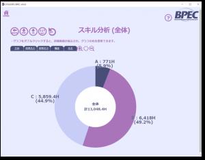 業務スキルレベル分析グラフ(業務の見える化)