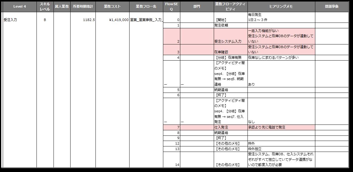 描いたフローをエクセルで課題管理表に